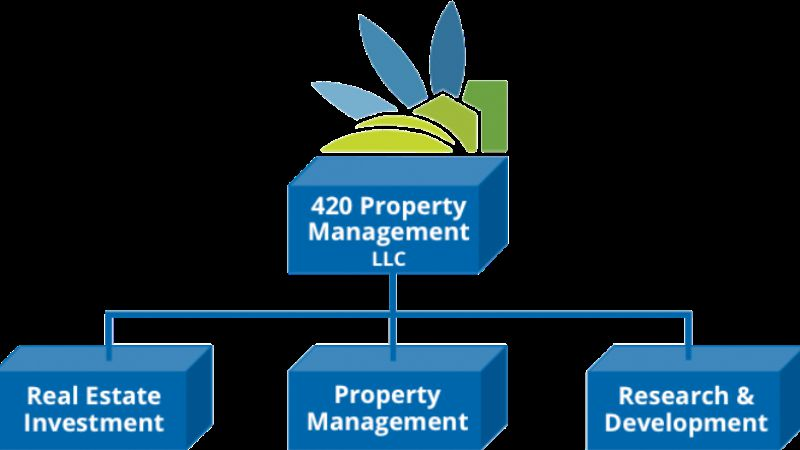 Real Estate Management Company Some Vital Responsibilities